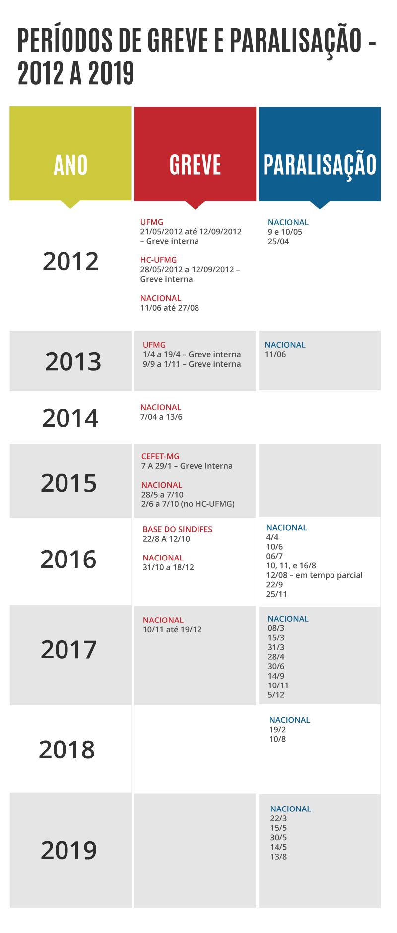 Períodos de Greve e Paralisação - 2012 a 2019 1